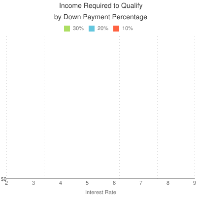 Income to Qualify